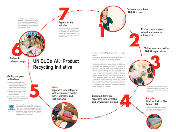 UNIQLO Recycling